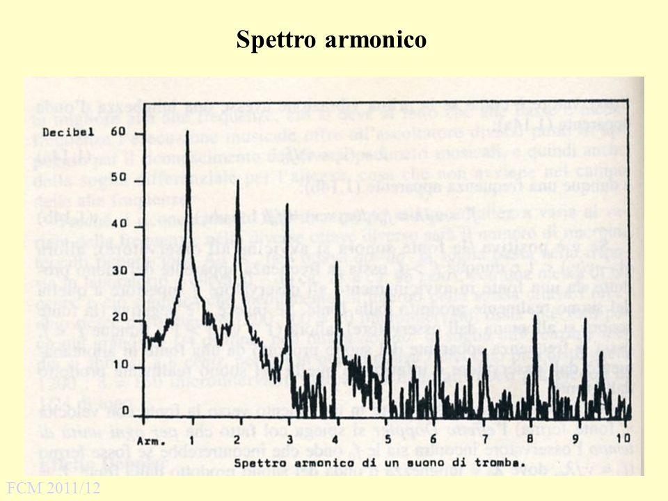 Spettro armonico FCM 2011/12