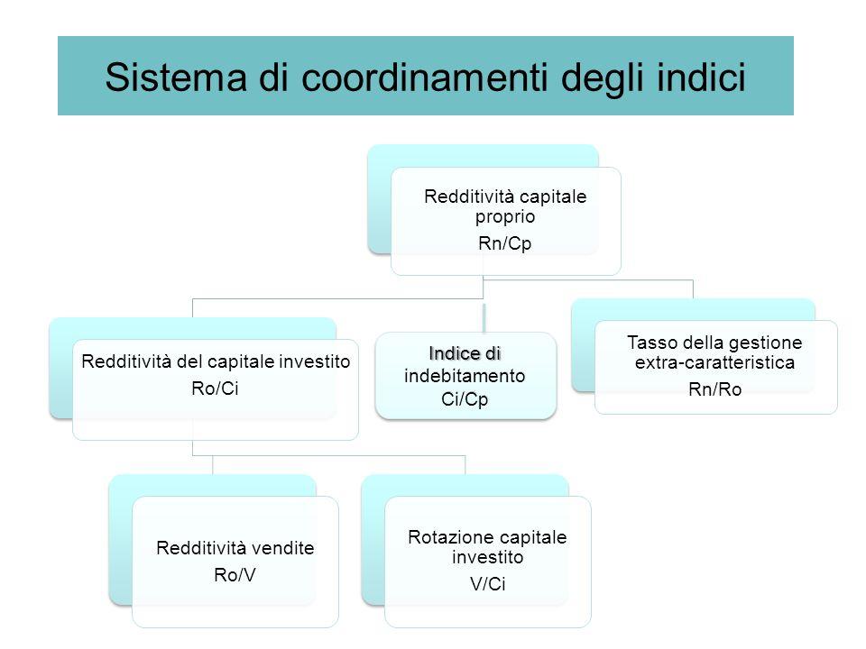 Sistema di coordinamenti degli indici Redditività capitale proprio Rn/Cp Redditività del capitale investito Ro/Ci Redditività vendite Ro/V Rotazione c