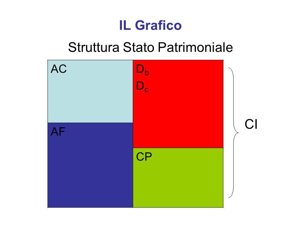 IL Grafico Struttura Stato Patrimoniale CI ACDbDcDbDc AF CP
