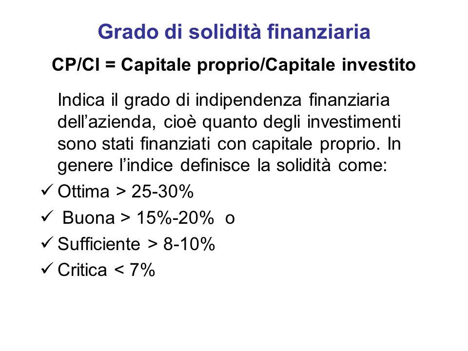 Grado di solidità finanziaria CP/CI = Capitale proprio/Capitale investito Indica il grado di indipendenza finanziaria dellazienda, cioè quanto degli i