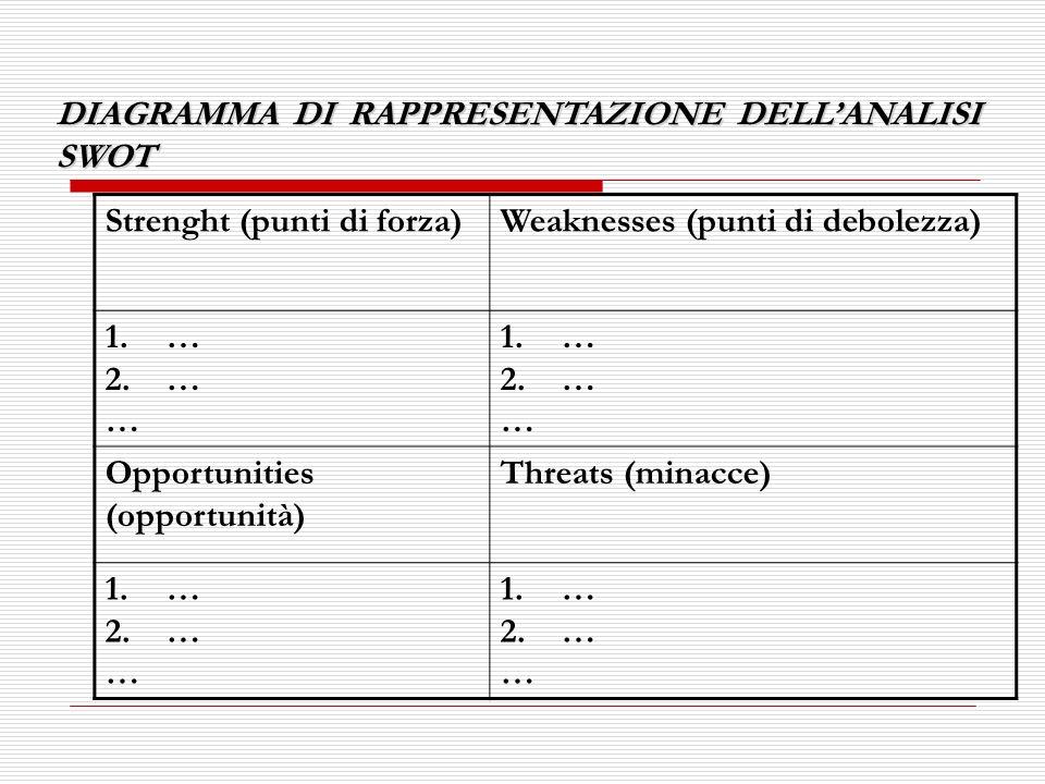 DIAGRAMMA DI RAPPRESENTAZIONE DELLANALISI SWOT Strenght (punti di forza)Weaknesses (punti di debolezza) 1.… 2.… … 1.… 2.… … Opportunities (opportunità