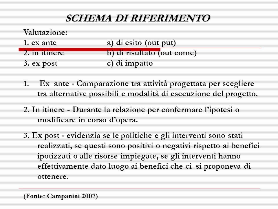 SCHEMA DI RIFERIMENTO Valutazione: 1. ex antea) di esito (out put) 2. in itinereb) di risultato (out come) 3. ex postc) di impatto 1. Ex ante - Compar