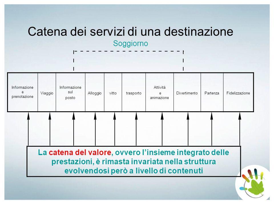 Catena dei servizi di una destinazione Soggiorno Informazione e prenotazione Viaggio Informazione sul posto Alloggiovittotrasporto Attività e animazio