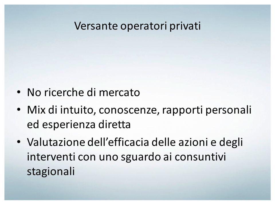Versante operatori privati No ricerche di mercato Mix di intuito, conoscenze, rapporti personali ed esperienza diretta Valutazione dellefficacia delle