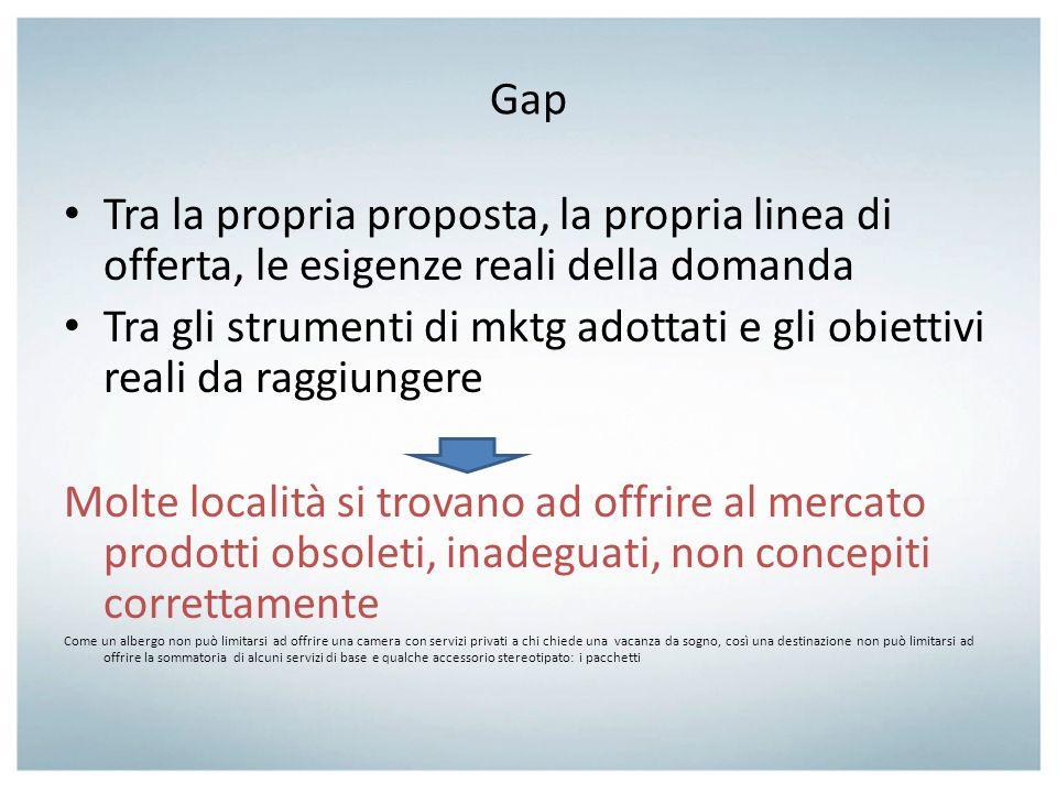 Gap Tra la propria proposta, la propria linea di offerta, le esigenze reali della domanda Tra gli strumenti di mktg adottati e gli obiettivi reali da