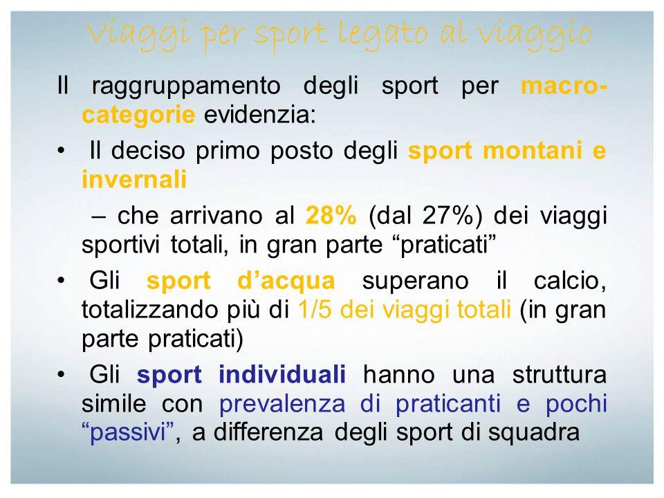 Il raggruppamento degli sport per macro- categorie evidenzia: Il deciso primo posto degli sport montani e invernali – che arrivano al 28% (dal 27%) de