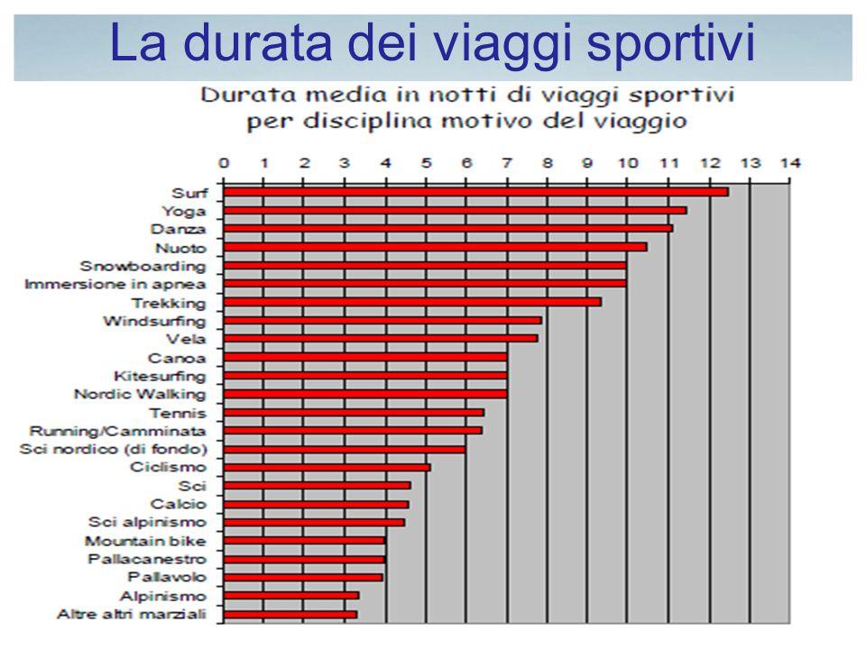 La durata dei viaggi sportivi