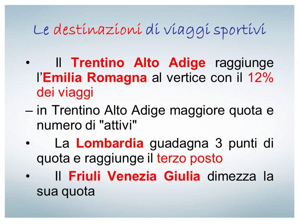 Le destinazioni di viaggi sportivi Il Trentino Alto Adige raggiunge lEmilia Romagna al vertice con il 12% dei viaggi –in Trentino Alto Adige maggiore