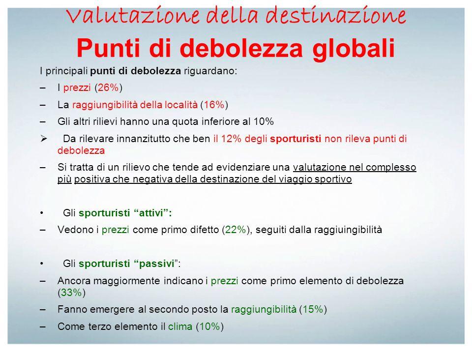 Valutazione della destinazione Punti di debolezza globali I principali punti di debolezza riguardano: –I prezzi (26%) –La raggiungibilità della locali