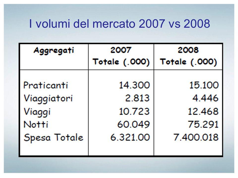 I volumi del mercato 2007 vs 2008