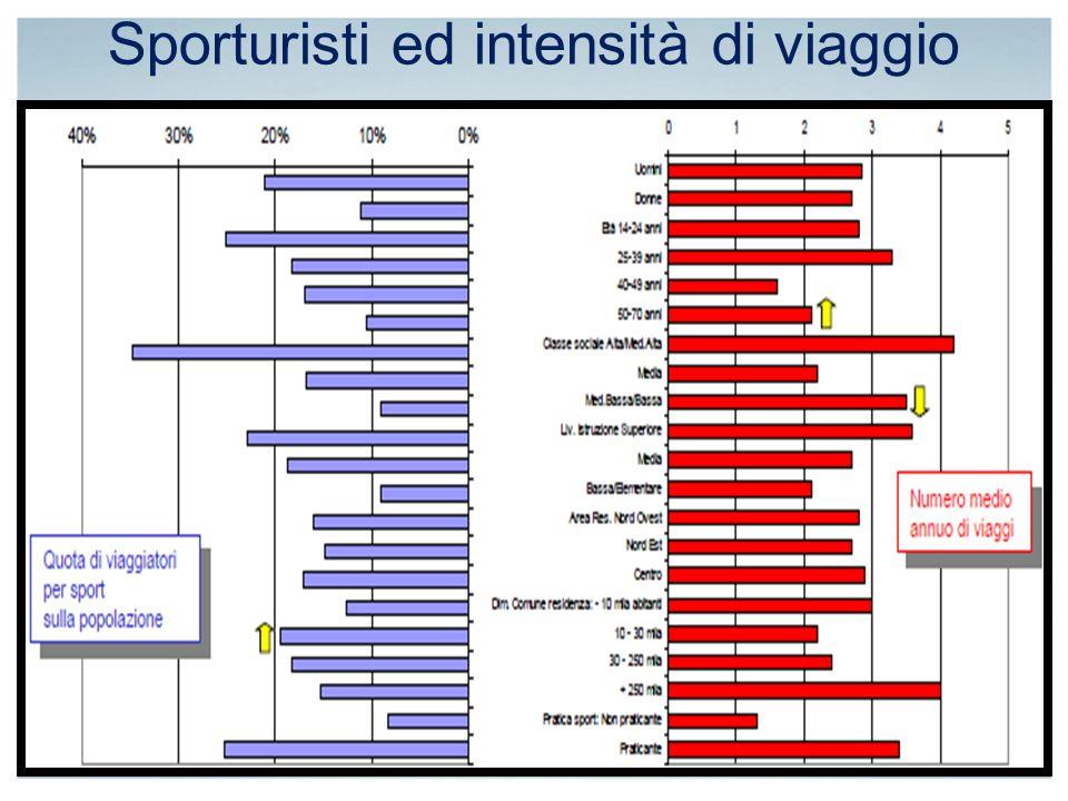 Sporturisti ed intensità di viaggio