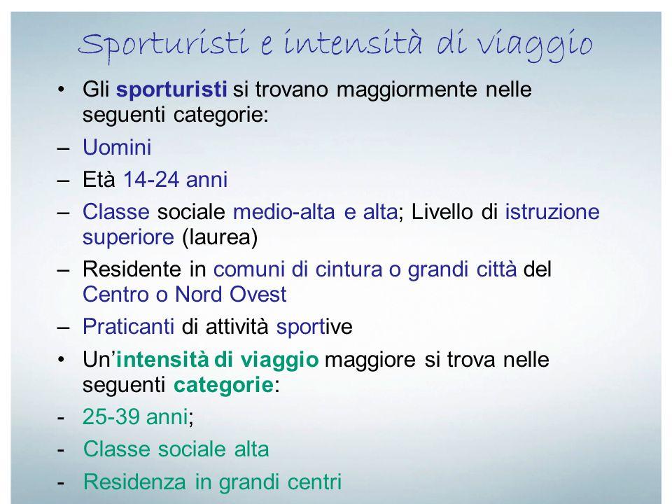 Sporturisti e intensità di viaggio Gli sporturisti si trovano maggiormente nelle seguenti categorie: –Uomini –Età 14-24 anni –Classe sociale medio-alt