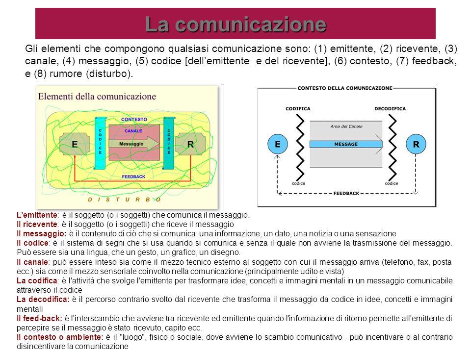 La comunicazione Gli elementi che compongono qualsiasi comunicazione sono: (1) emittente, (2) ricevente, (3) canale, (4) messaggio, (5) codice [dellem