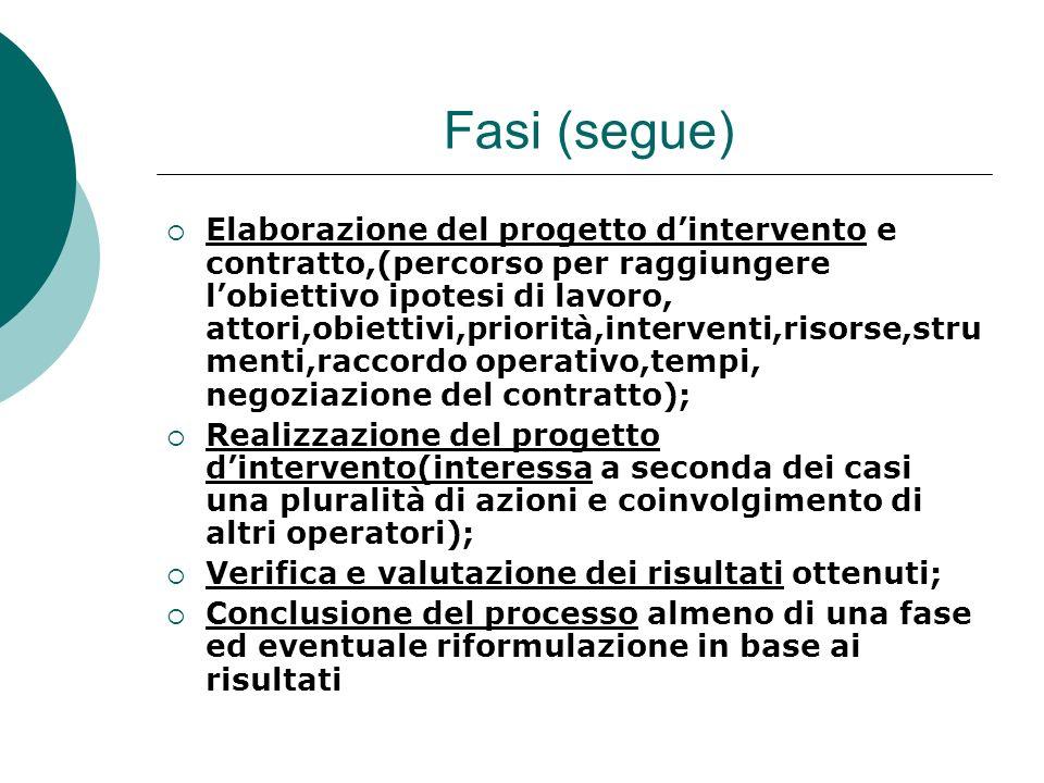Fasi (segue) Elaborazione del progetto dintervento e contratto,(percorso per raggiungere lobiettivo ipotesi di lavoro, attori,obiettivi,priorità,inter
