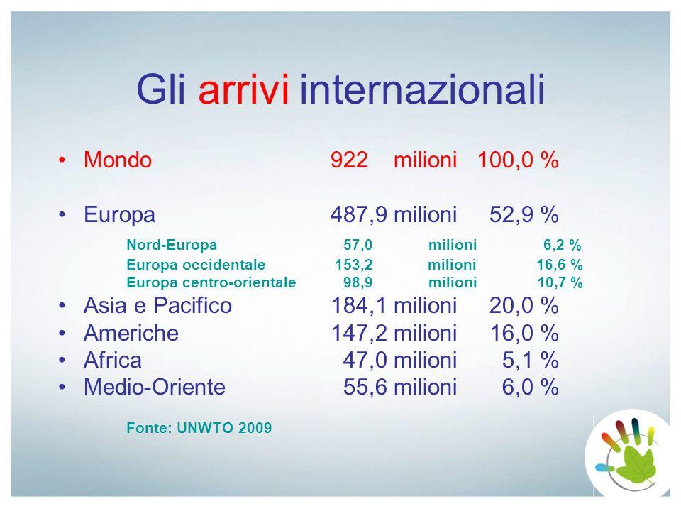 La distribuzione dei flussi turistici in Veneto (1) Arrivi Presenze Città dArte6.944.692 16.377.474 Lago1.895.291 9.463.822 Mare3.746.815 26.136.962 Montagna 945.720 5.545.810 Terme 597.547 3.083.387 (Terme Euganee 584.267 3.015.547 ) Totale generale 14.130.065 60.607.455