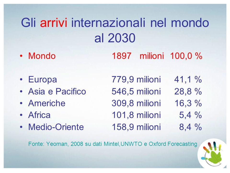 Contributo al PIL nazionale nel 2008 9,7% pari a 155,5 miliardi di Euro Previsioni per il 2018 10,1% pari a 238,9 miliardi di Euro Occupati compreso lindotto, 2.491.000 unità pari al 10,8% Previsione per il 2018, 2.612.000 unità pari all11,6% Il turismo in Italia