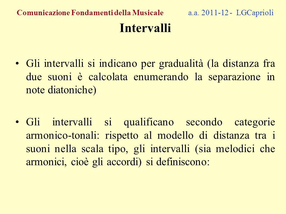 –Maggiori (la distanza in T e S corrisponde alla scala- tipo Do maggiore): –DO-MI –Minori (la distanza tra due suoni è minore di un S rispetto ad un intervallo maggiore): –DO-MIb –Diminuiti (la distanza tra due suoni è minore di un T rispetto ad un intervallo maggiore): –DO-MIbb –Più che diminuiti (la distanza tra due suoni è minore di un Ts rispetto ad un intervallo maggiore): –DO-MIbbb FCM 2011/12