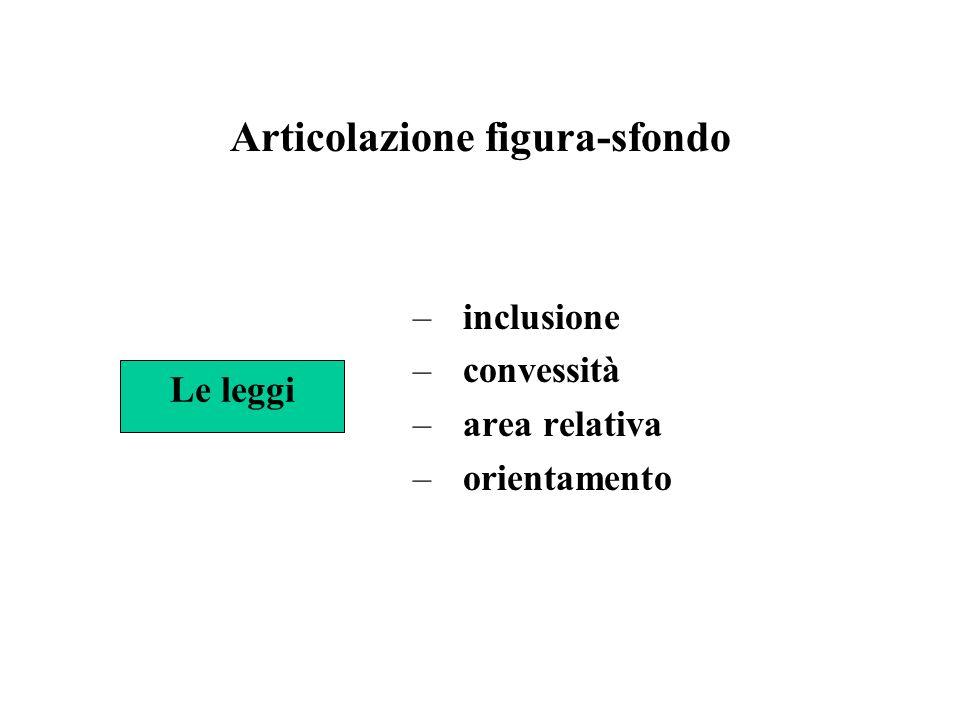 Articolazione figura-sfondo –inclusione –convessità –area relativa –orientamento Le leggi