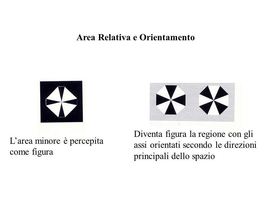 Larea minore è percepita come figura Diventa figura la regione con gli assi orientati secondo le direzioni principali dello spazio Area Relativa e Ori