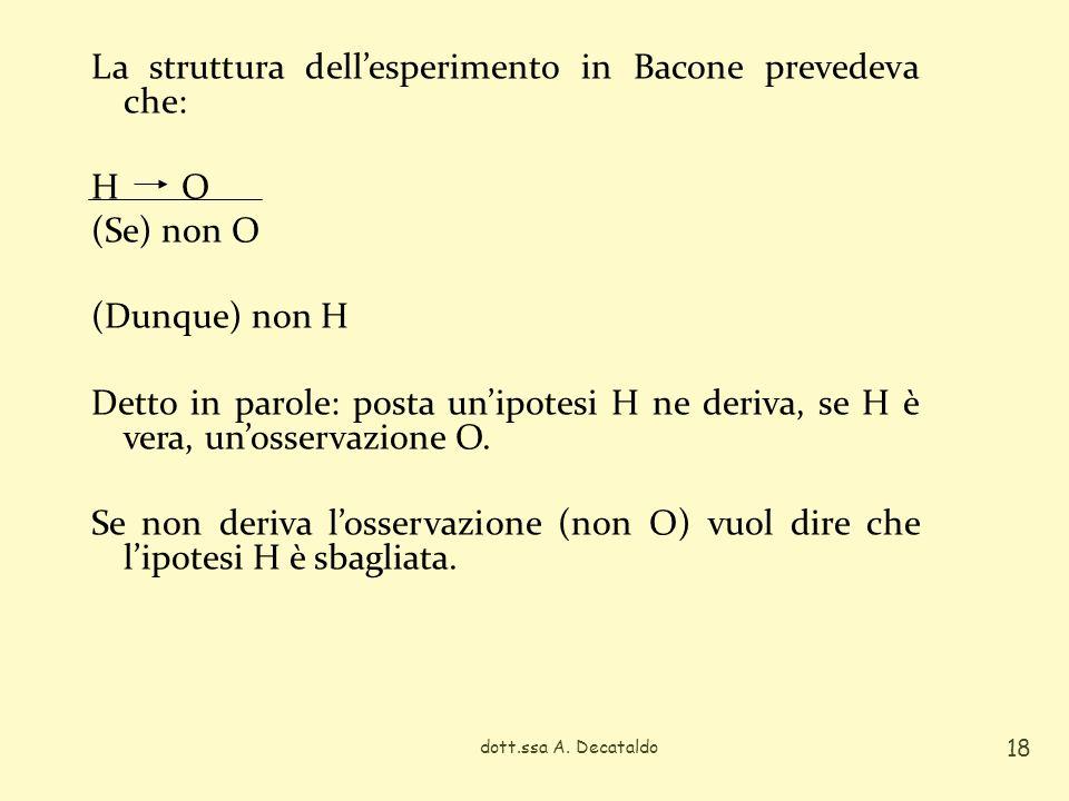La struttura dellesperimento in Bacone prevedeva che: H O (Se) non O (Dunque) non H Detto in parole: posta unipotesi H ne deriva, se H è vera, unosser