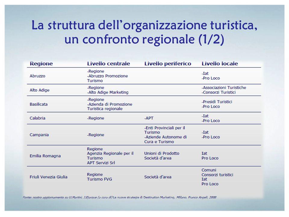 La struttura dellorganizzazione turistica, un confronto regionale (1/2)