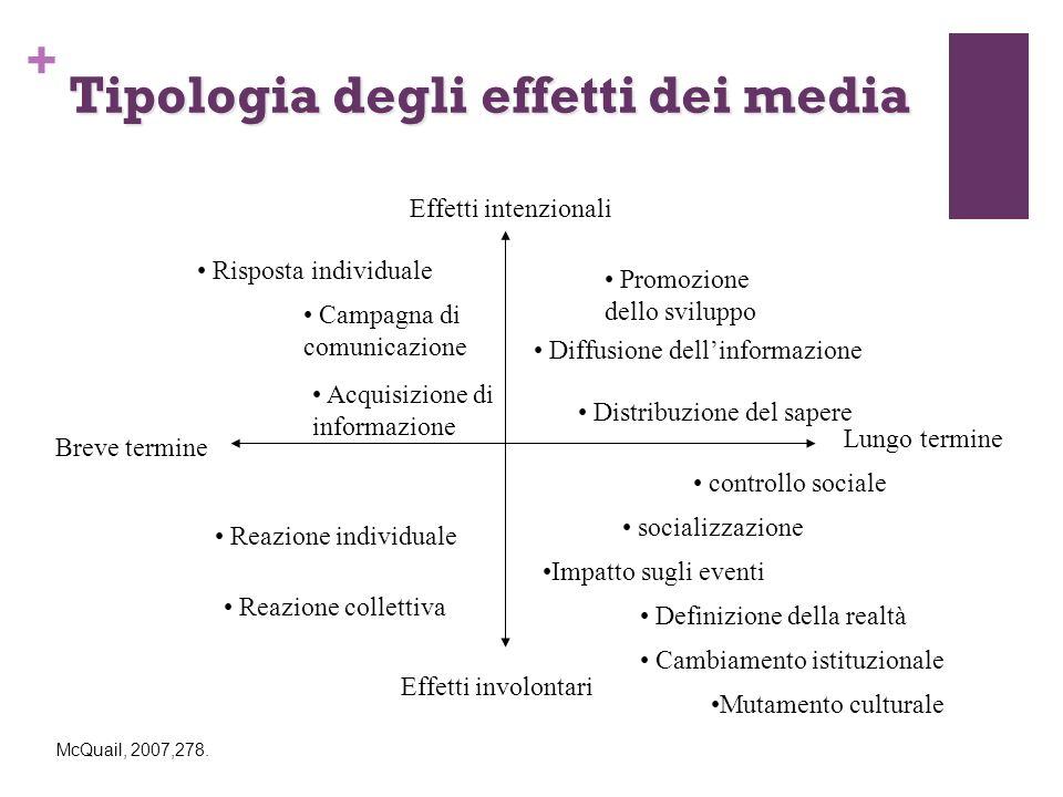 + Tipologia degli effetti dei media Effetti intenzionali Effetti involontari controllo sociale socializzazione Lungo termine Breve termine Impatto sug
