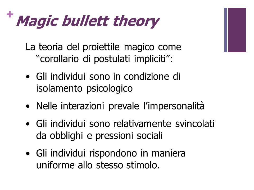 + Magic bullett theory La teoria del proiettile magico comecorollario di postulati impliciti: Gli individui sono in condizione di isolamento psicologi