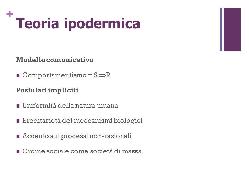 + Teoria ipodermica Modello comunicativo Comportamentismo = S R Postulati impliciti Uniformità della natura umana Ereditarietà dei meccanismi biologic