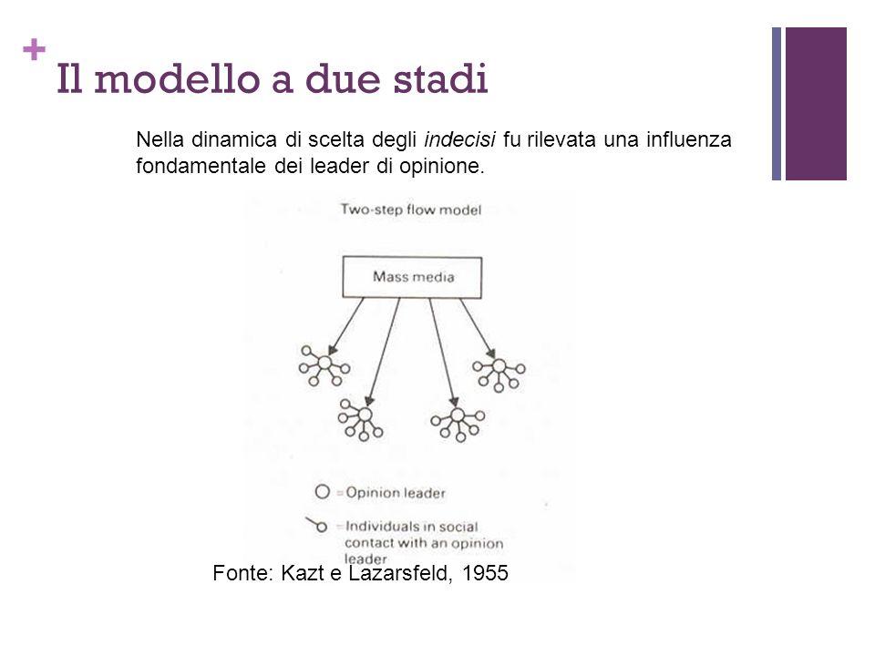 + Il modello a due stadi Fonte: Kazt e Lazarsfeld, 1955 Nella dinamica di scelta degli indecisi fu rilevata una influenza fondamentale dei leader di o