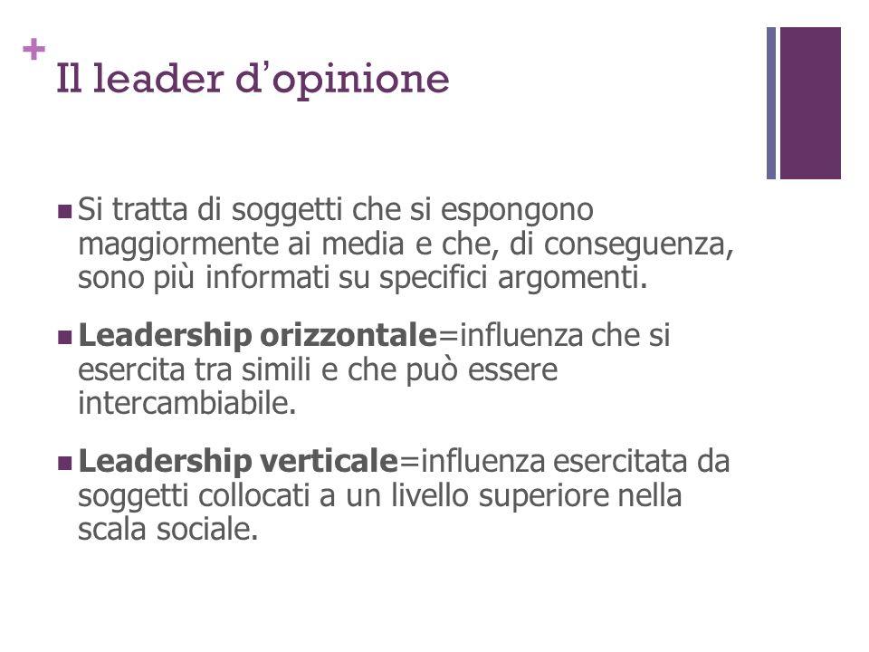 + Il leader dopinione Si tratta di soggetti che si espongono maggiormente ai media e che, di conseguenza, sono più informati su specifici argomenti. L