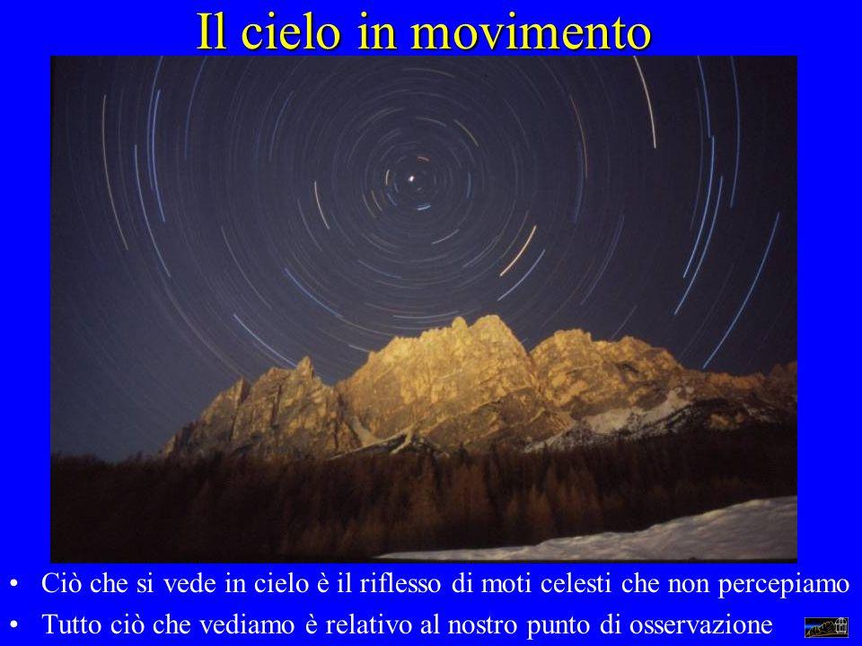 Il cielo in movimento Ciò che si vede in cielo è il riflesso di moti celesti che non percepiamo Tutto ciò che vediamo è relativo al nostro punto di os