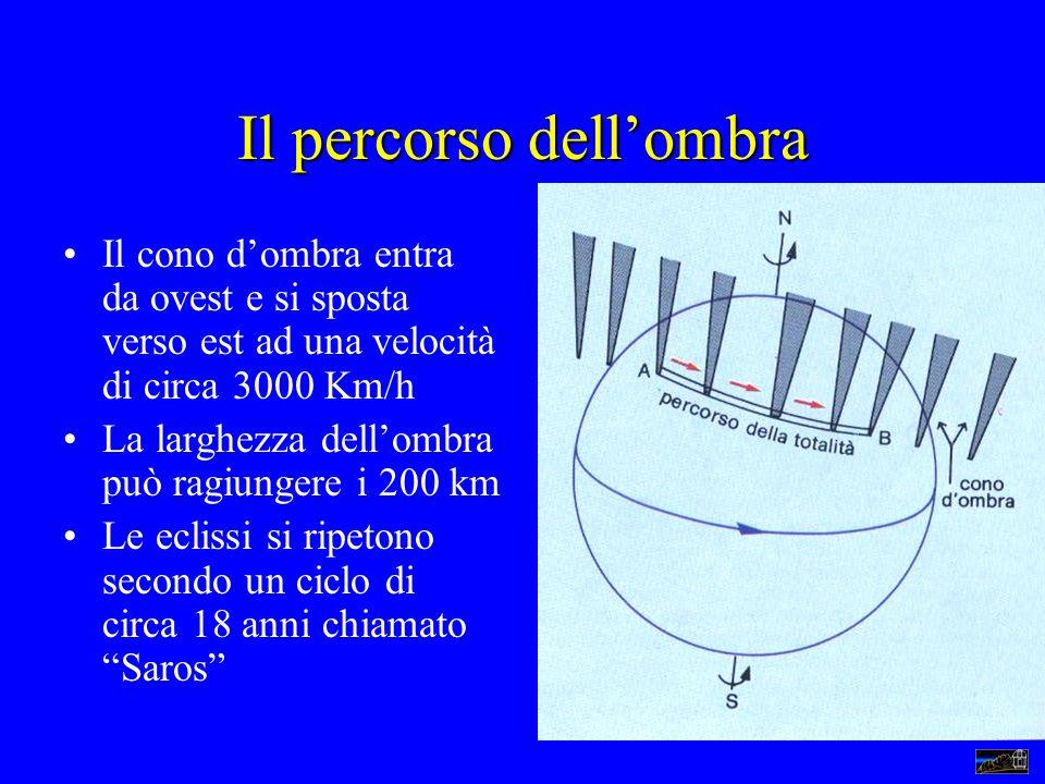 Il percorso dellombra Il cono dombra entra da ovest e si sposta verso est ad una velocità di circa 3000 Km/h La larghezza dellombra può ragiungere i 2