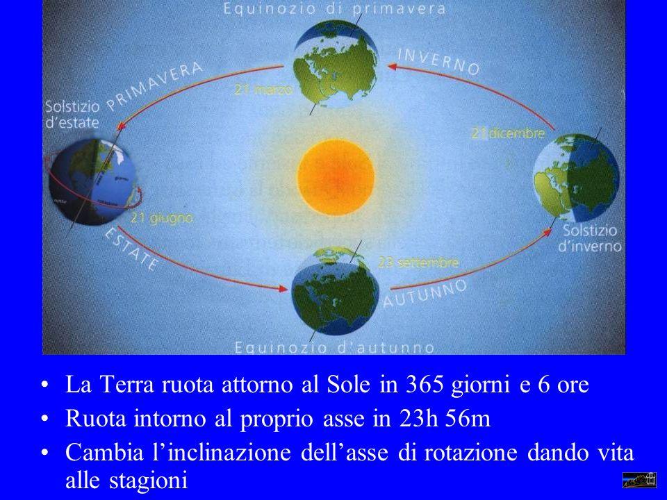 La Terra ruota attorno al Sole in 365 giorni e 6 ore Ruota intorno al proprio asse in 23h 56m Cambia linclinazione dellasse di rotazione dando vita al