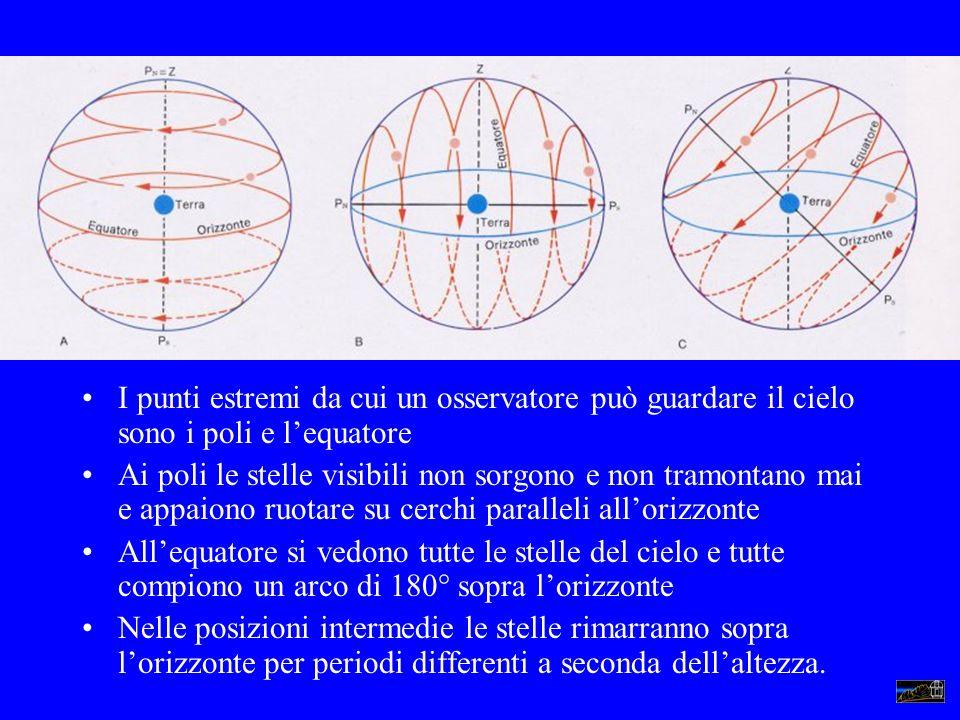 I punti estremi da cui un osservatore può guardare il cielo sono i poli e lequatore Ai poli le stelle visibili non sorgono e non tramontano mai e appa