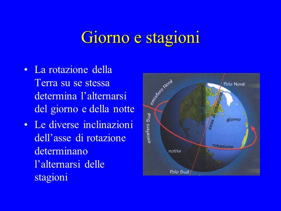 Giorno e stagioni La rotazione della Terra su se stessa determina lalternarsi del giorno e della notte Le diverse inclinazioni dellasse di rotazione d