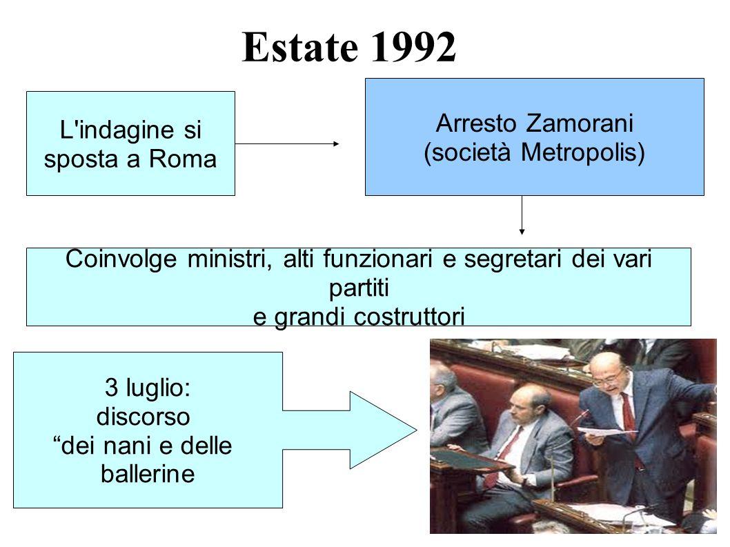Estate 1992 L'indagine si sposta a Roma Arresto Zamorani (società Metropolis) Coinvolge ministri, alti funzionari e segretari dei vari partiti e grand