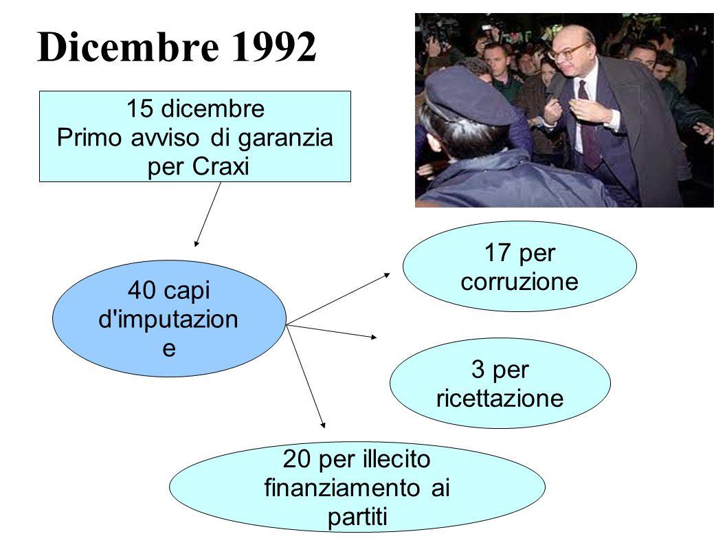 Dicembre 1992 15 dicembre Primo avviso di garanzia per Craxi 40 capi d'imputazion e 17 per corruzione 3 per ricettazione 20 per illecito finanziamento