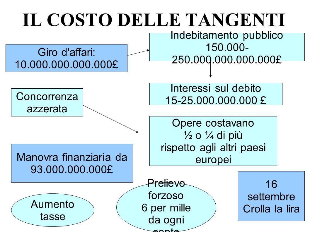 IL COSTO DELLE TANGENTI Giro d'affari: 10.000.000.000.000£ Indebitamento pubblico 150.000- 250.000.000.000.000£ Interessi sul debito 15-25.000.000.000