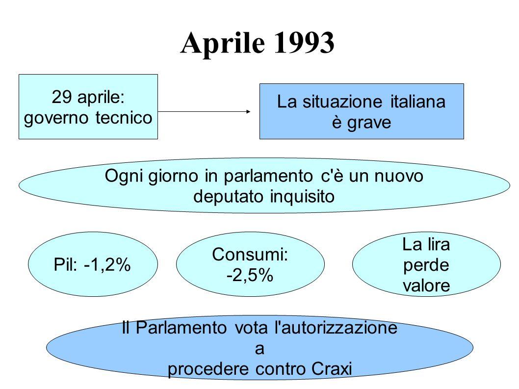 Aprile 1993 29 aprile: governo tecnico La situazione italiana è grave Ogni giorno in parlamento c'è un nuovo deputato inquisito Pil: -1,2% Consumi: -2