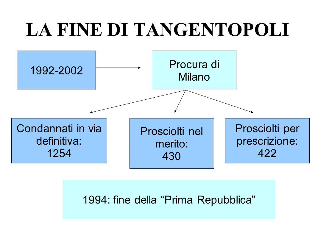LA FINE DI TANGENTOPOLI 1992-2002 Procura di Milano Condannati in via definitiva: 1254 Prosciolti nel merito: 430 Prosciolti per prescrizione: 422 199