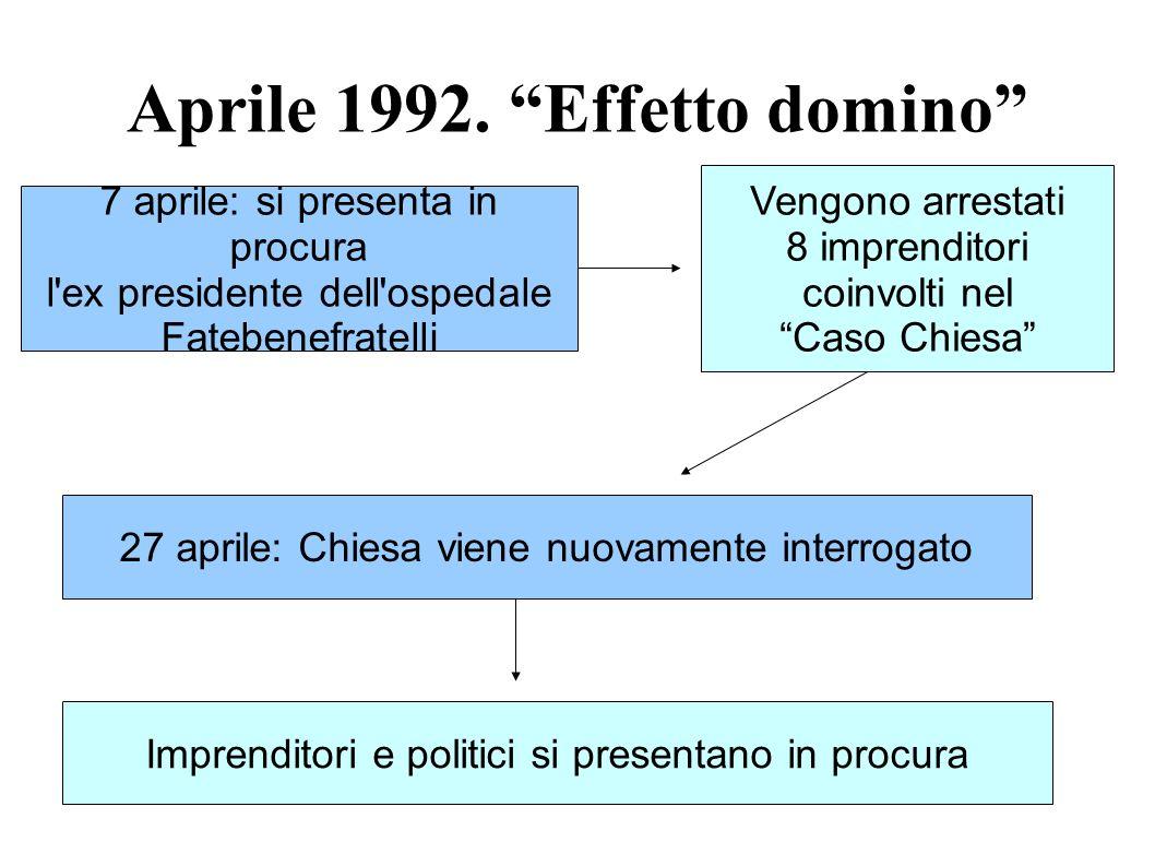 Aprile 1992. Effetto domino 7 aprile: si presenta in procura l'ex presidente dell'ospedale Fatebenefratelli Vengono arrestati 8 imprenditori coinvolti