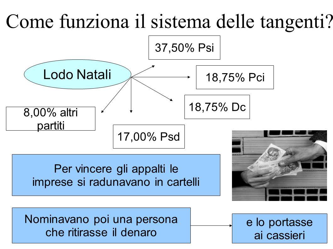 Come funziona il sistema delle tangenti? Lodo Natali 37,50% Psi 18,75% Pci 18,75% Dc 17,00% Psd 8,00% altri partiti Per vincere gli appalti le imprese