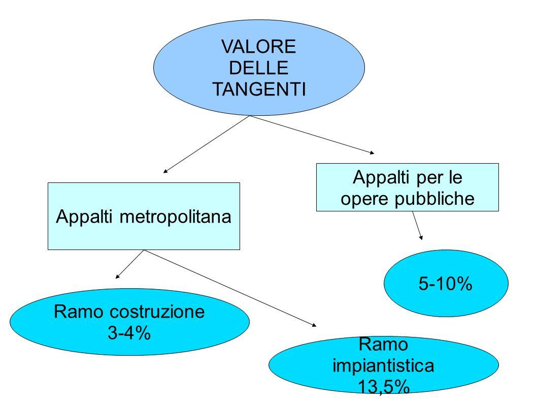 La maxitangente Enimont 1989: Raul Gardini crea una joint-venture Eni Montediso n 1990: lo Stato approva l acquisto delle azioni a 1650 lire l una Per ottenere sgravio sociale, Gardini paga una tangente da 140.000.000.000£