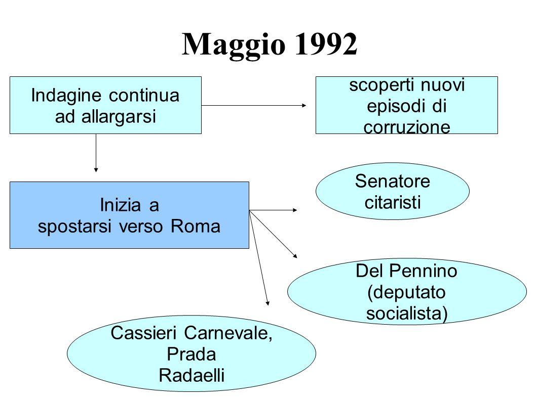 Maggio 1992 Indagine continua ad allargarsi scoperti nuovi episodi di corruzione Inizia a spostarsi verso Roma Senatore citaristi Del Pennino (deputat