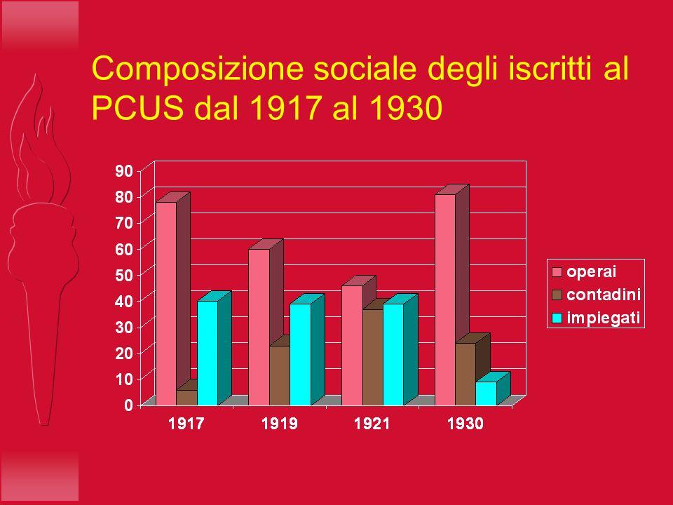 Composizione sociale degli iscritti al PCUS dal 1917 al 1930