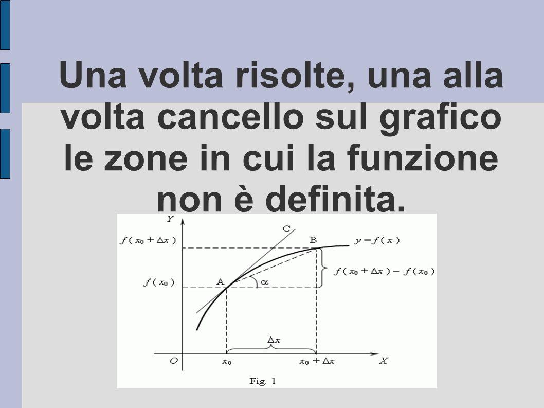 Una volta risolte, una alla volta cancello sul grafico le zone in cui la funzione non è definita.