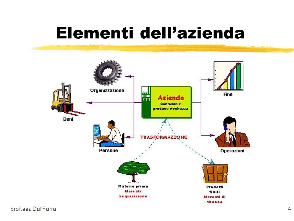 prof.ssa Dal Farra4 Elementi dellazienda