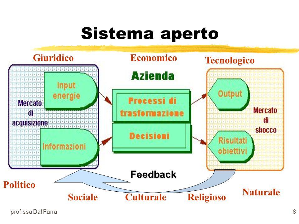 prof.ssa Dal Farra8 Sistema aperto Feedback Politico SocialeCulturaleReligioso Naturale GiuridicoEconomico Tecnologico
