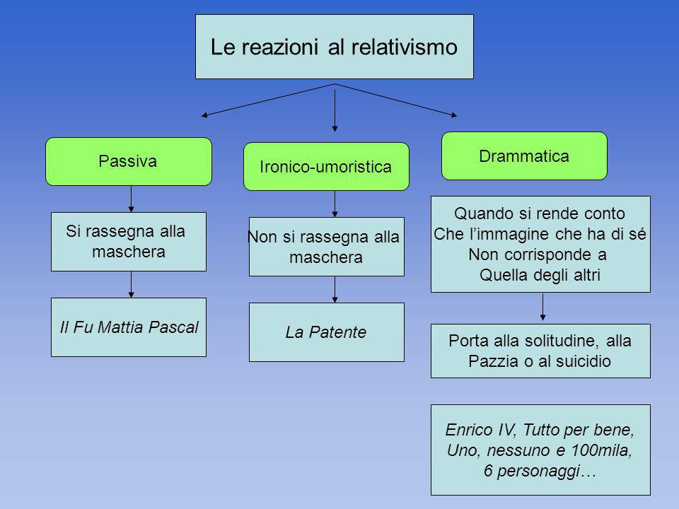 Le reazioni al relativismo Passiva Ironico-umoristica Drammatica Si rassegna alla maschera Il Fu Mattia Pascal Non si rassegna alla maschera La Patent