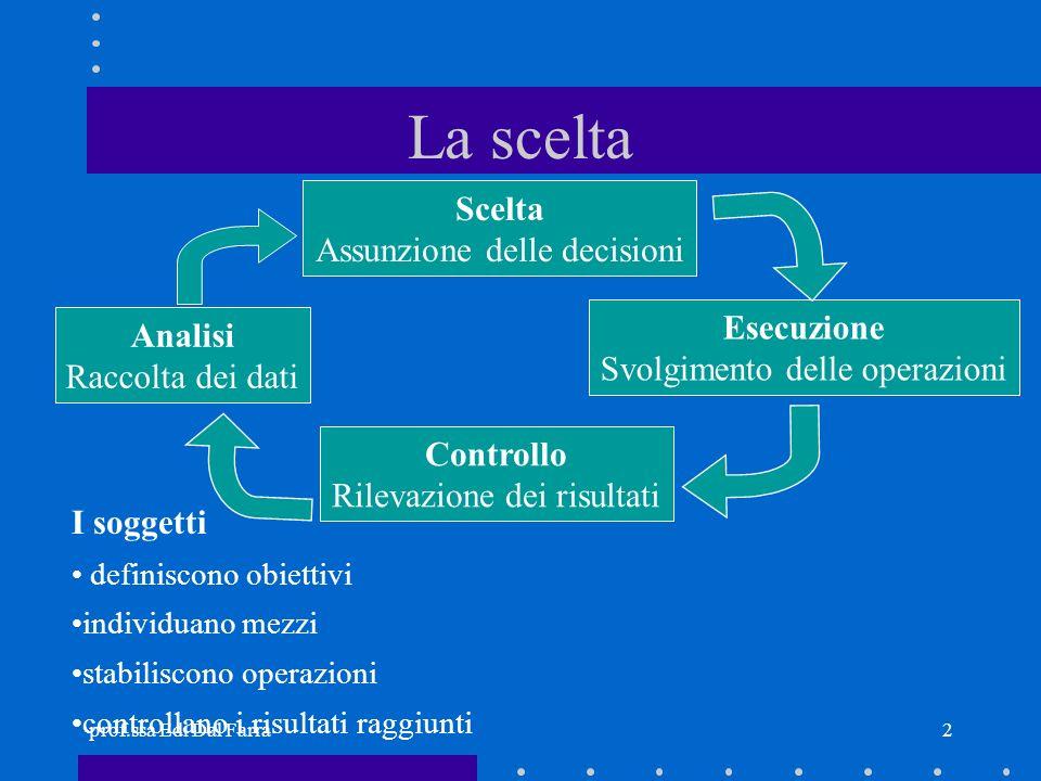 prof.ssa Edi Dal Farra2 La scelta Analisi Raccolta dei dati Controllo Rilevazione dei risultati Scelta Assunzione delle decisioni Esecuzione Svolgimen